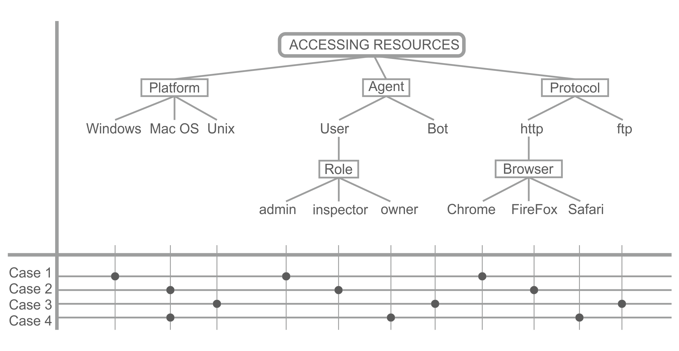 classification tree example